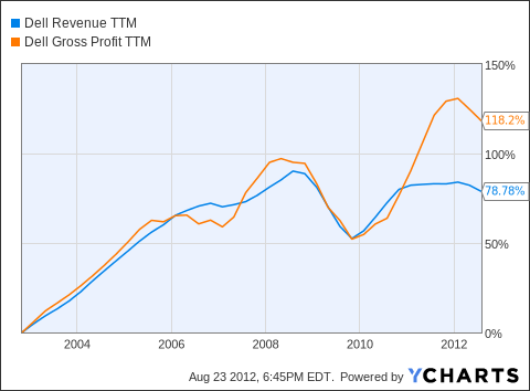 DELL Revenue TTM Chart