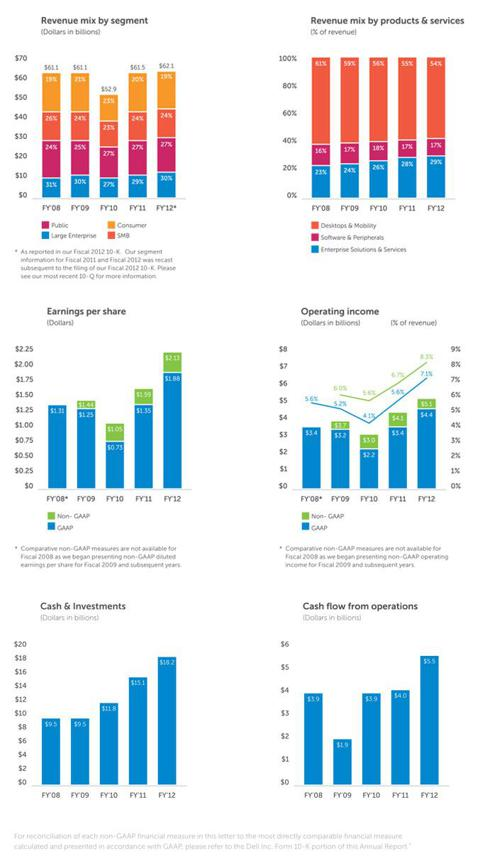 2012 Fiscal Year In Review financial graphs