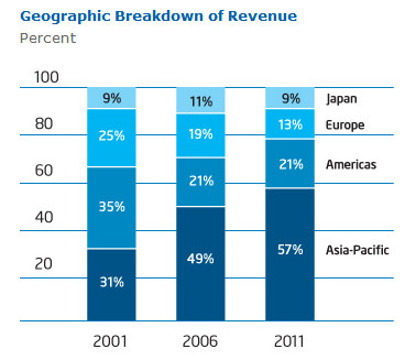 INTC - Geographic Breakdown of Revenue
