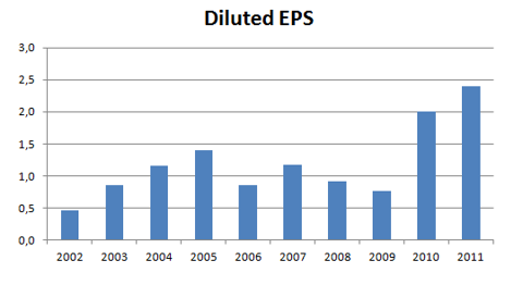 INTC - Diluted EPS