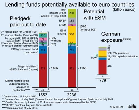 German potential losses