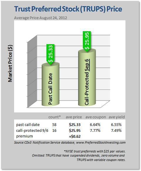 Trust Preferred Stock (TRUPS) Average Market Price