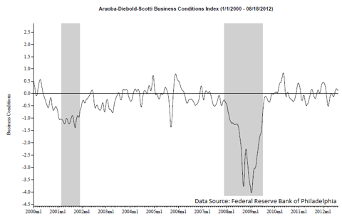 ADS business conditions index