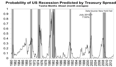 Recession Probability