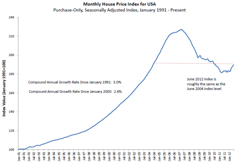 Monthly House Price Index for USA: Purchase-Only, Seasonally Adjusted Index, January 1991 - Present