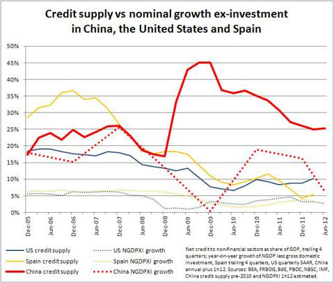 Credit supply and NGDPXI growth in China, US and Spain