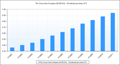 profitability and leverage ratios of coca cola company The coca-cola co has released a blueprint for a uk deposit return scheme that  the not-for-profit company would work with the government  analysis columns.