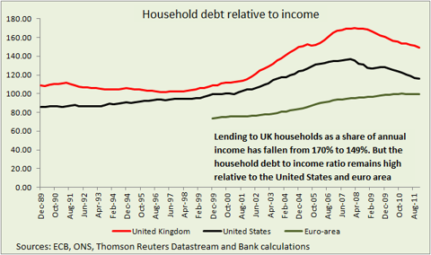 Household debt relative to income for Uk,US, euro area
