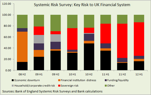 Key risks to UK