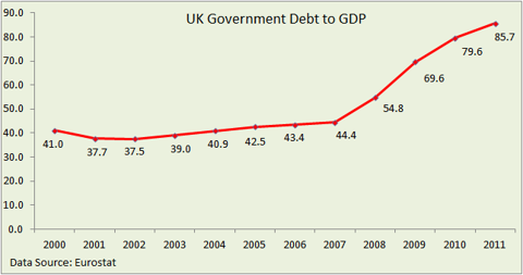 UK debt to GDP