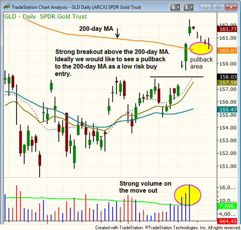 $GLD breakout chart pattern