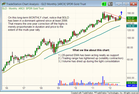 $GLD long-term chart pattern