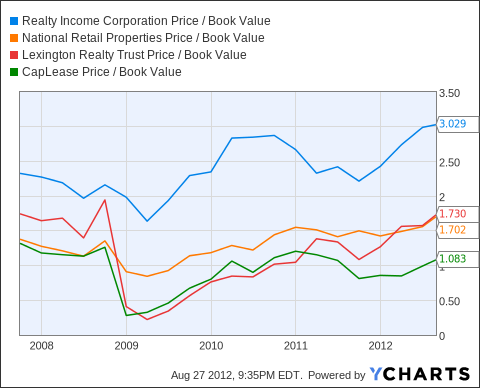 O Price / Book Value Chart