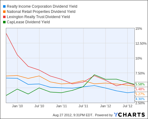 O Dividend Yield Chart