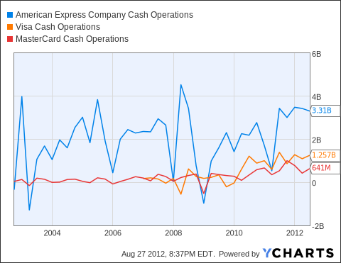 AXP Cash Operations Chart