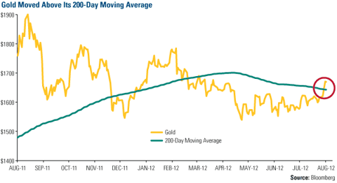 Gold Moved Above Its 200-Day Moving Average