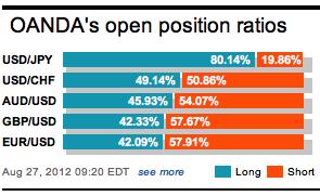 OANDA Open Position Ratios