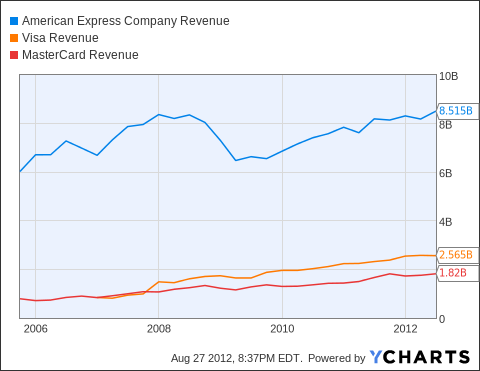 AXP Revenue Chart