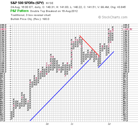 S&P 500, NYSEARCA:SPY, SPDR S&P 500 ETF