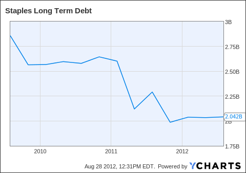 SPLS Long Term Debt Chart
