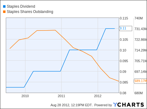SPLS Dividend Chart