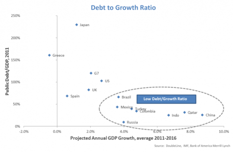 2012-XX_Debt_to_Growth_Rate_new.png