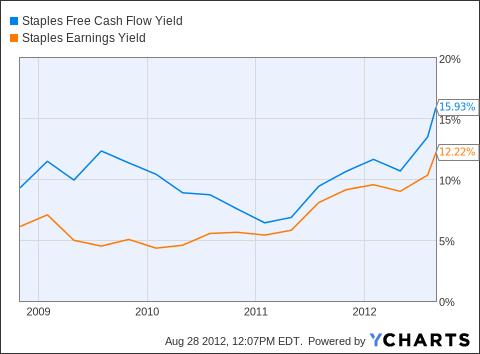 SPLS Free Cash Flow Yield Chart