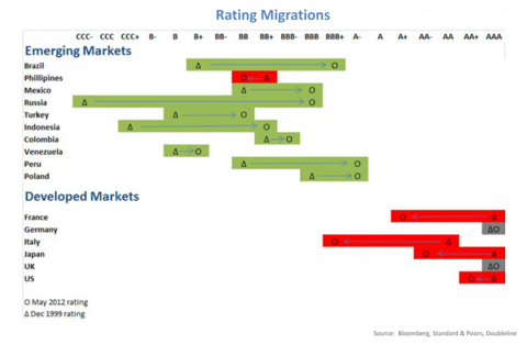 2012-XX_Ratings_Migration_new.png