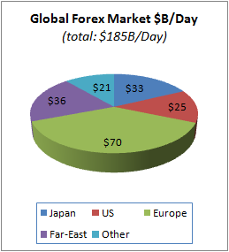 Global Forex market 2012