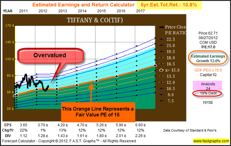 tiffany co analysis essay When analyzing tiffany & co (nyse:tif) through the lens of fast graphs™ we see a company that appears to have been overvalued for the most part over the las.