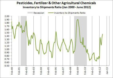 Pesticides, Fertilizer &amp; Other Agricultural Chemicals Inventory to Shipments Ratio (Jan 2000 - June 2012)