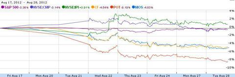 Fertilizer stock performance Aug 17 - 28th 2012