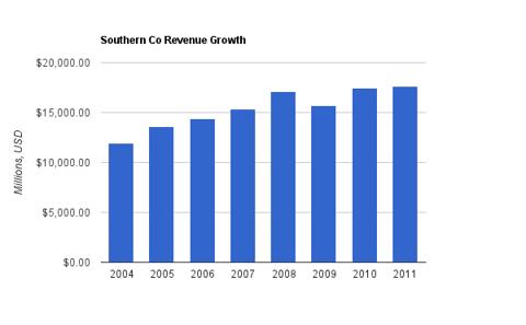 SO Revenue Chart