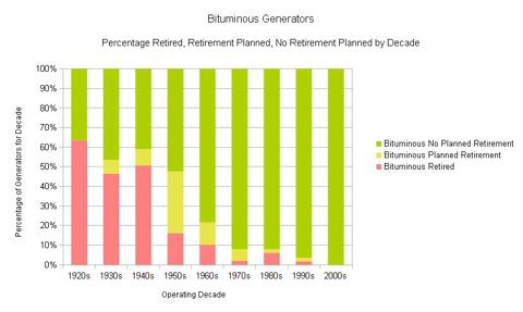 Figure 1. Bituminous Generator Status by Operating Decade (Percentage).