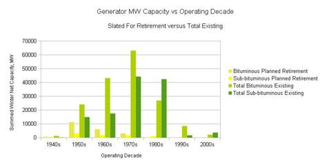 Figure 3. Total Generator Capacity by Operating Decade, Retirement Planned versus Total Existing.
