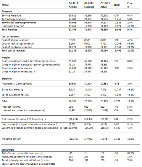 Q2 FY13 Actuals versus Estimates