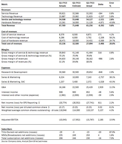 Q2 FY13 Actuals versus Estimates