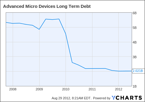 AMD Long Term Debt Chart