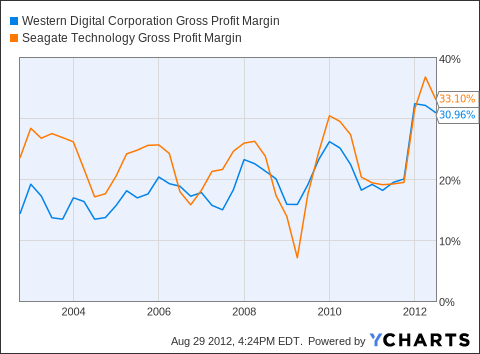 WDC Gross Profit Margin Chart