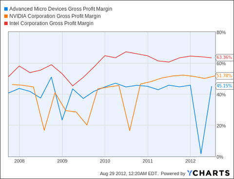 AMD Gross Profit Margin Chart