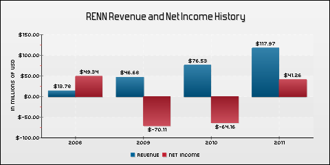 Renren Inc. Revenue and Net Income History