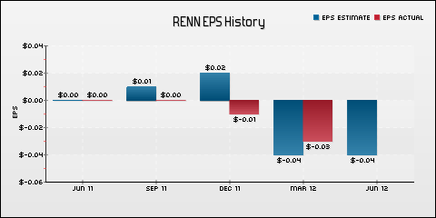 Renren Inc. EPS Historical Results vs Estimates