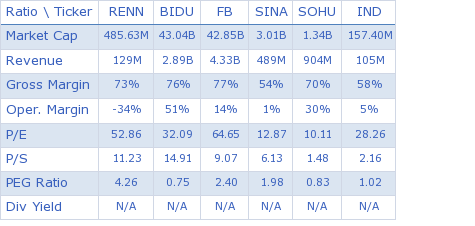 Renren Inc. key ratio comparison with direct competitors