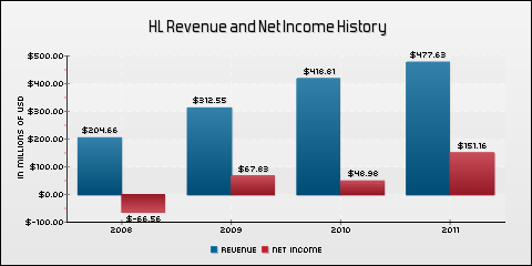 Hecla Mining Co. Revenue and Net Income History