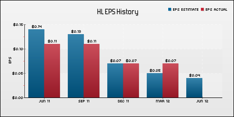 Hecla Mining Co. EPS Historical Results vs Estimates