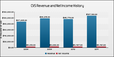 CVS Caremark Corporation Revenue and Net Income History