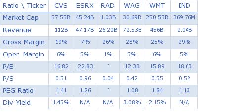 CVS Caremark Corporation key ratio comparison with direct competitors