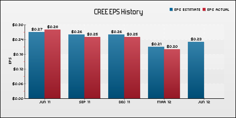 Cree, Inc. EPS Historical Results vs Estimates