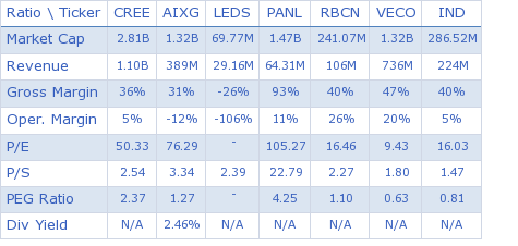 Cree, Inc. key ratio comparison with direct competitors