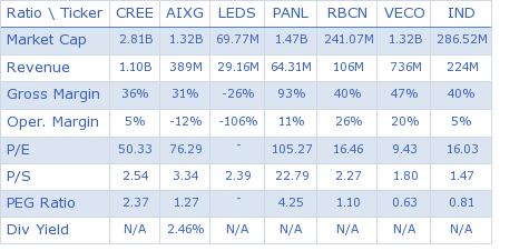 Cree, Inc. key ratio comparison with direct competitors